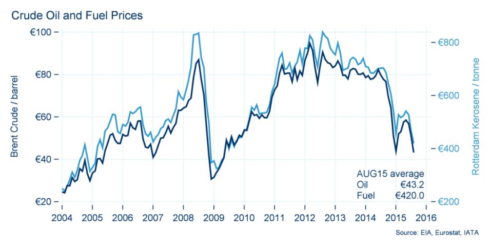crude-oil-fuel-prices