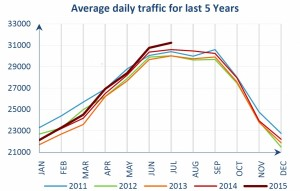 daily-traffic-2015
