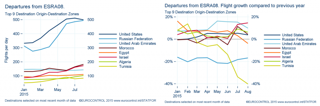 departures-from-esra08-with-flight growth to previous years