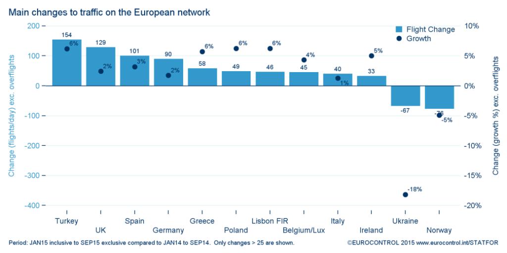 main-changes-traffic-european-network