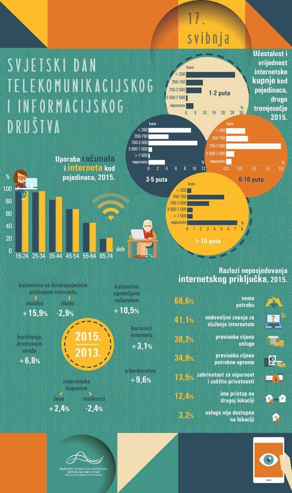 ikt-infografika