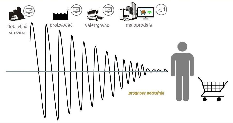 Apple and the bullwhip effect