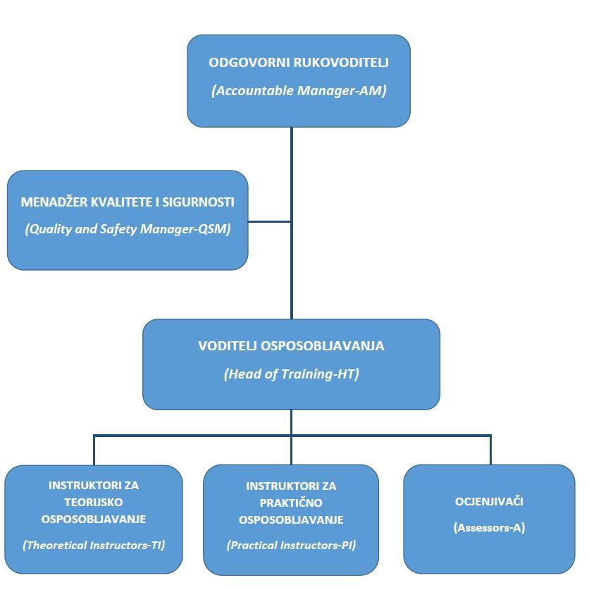 Department Of Aeronautics Zavod Za Aeronautiku
